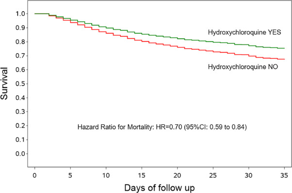 Use of hydroxychloroquine in hospitalised COVID-19 patients is associated with reduced mortality: Findings from the observational multicentre Italian CORIST study